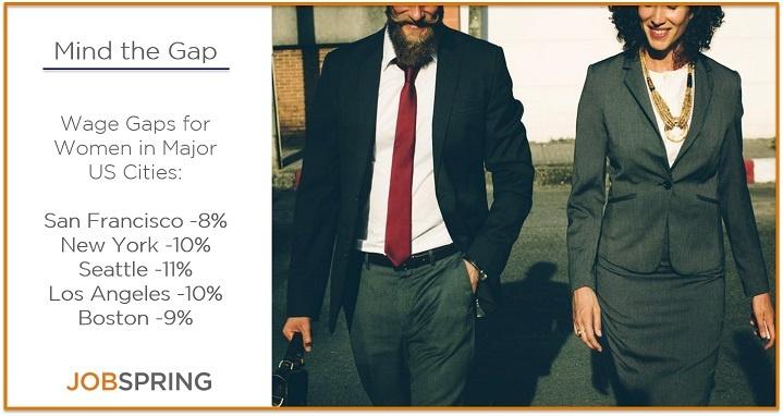 gender wage gap women