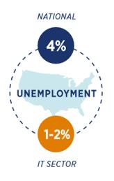jobspring-partners, unemployment, technology, hiring-tech